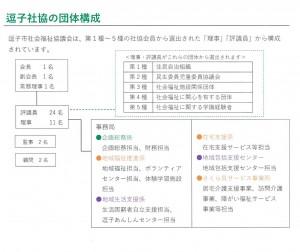 体制図HP用